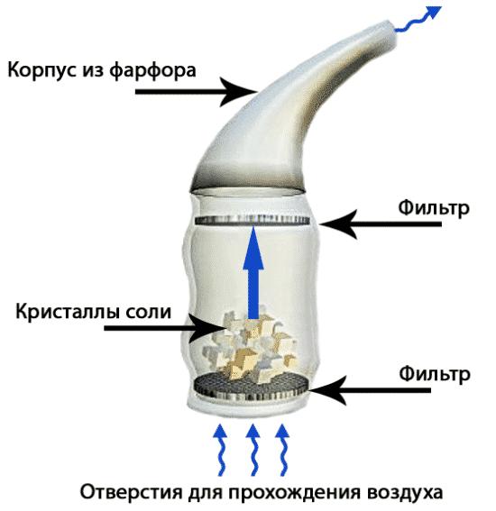 Как делать солевые ингаляции