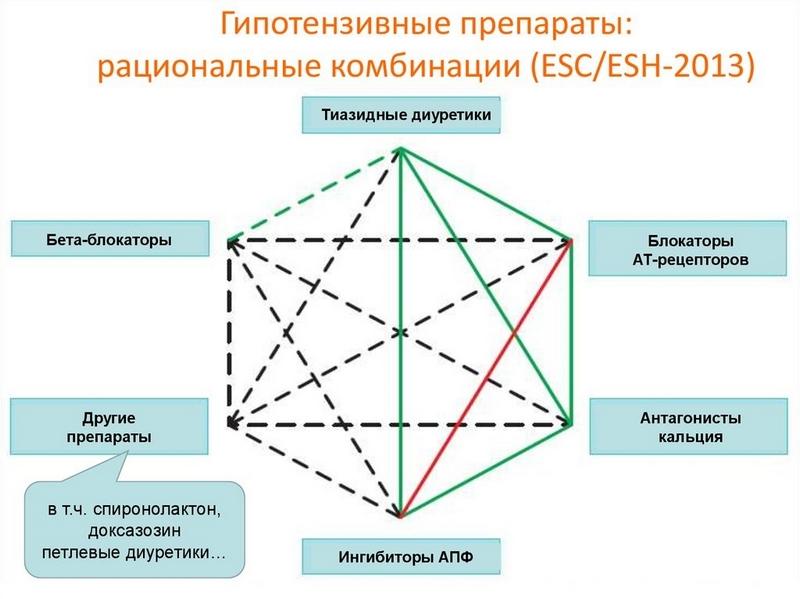 Схема комбинирования препаратов